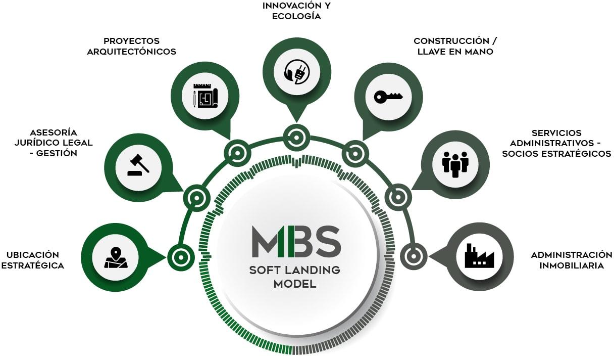 MBS Soft Landing Model