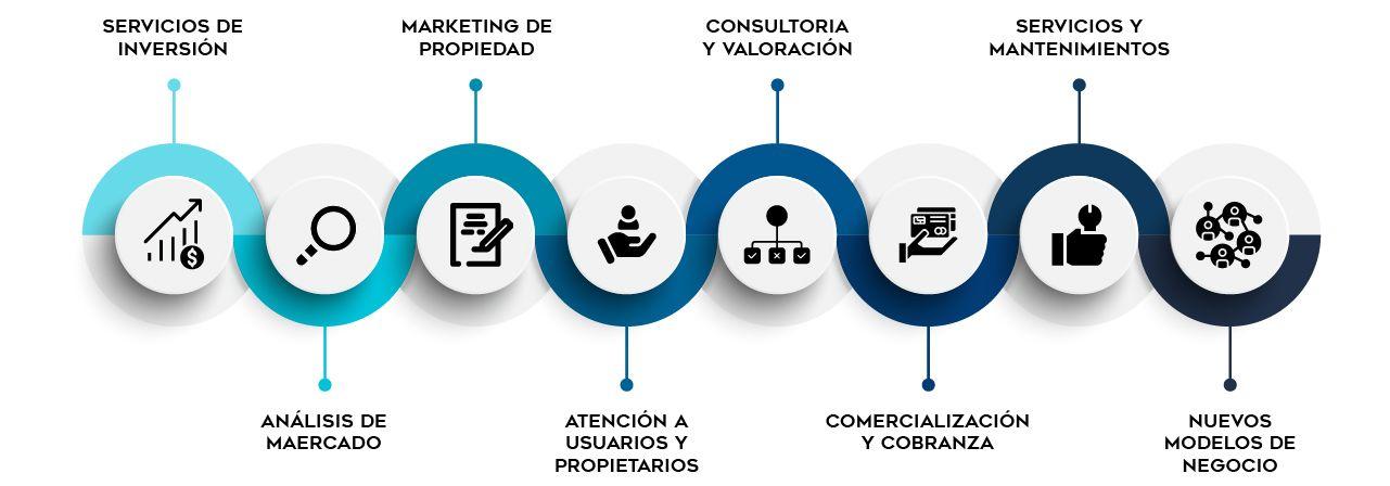 Modelo de administración MBS